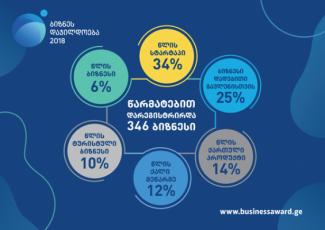wels-biznesdajildoebaSi-346-kompania-monawileobs